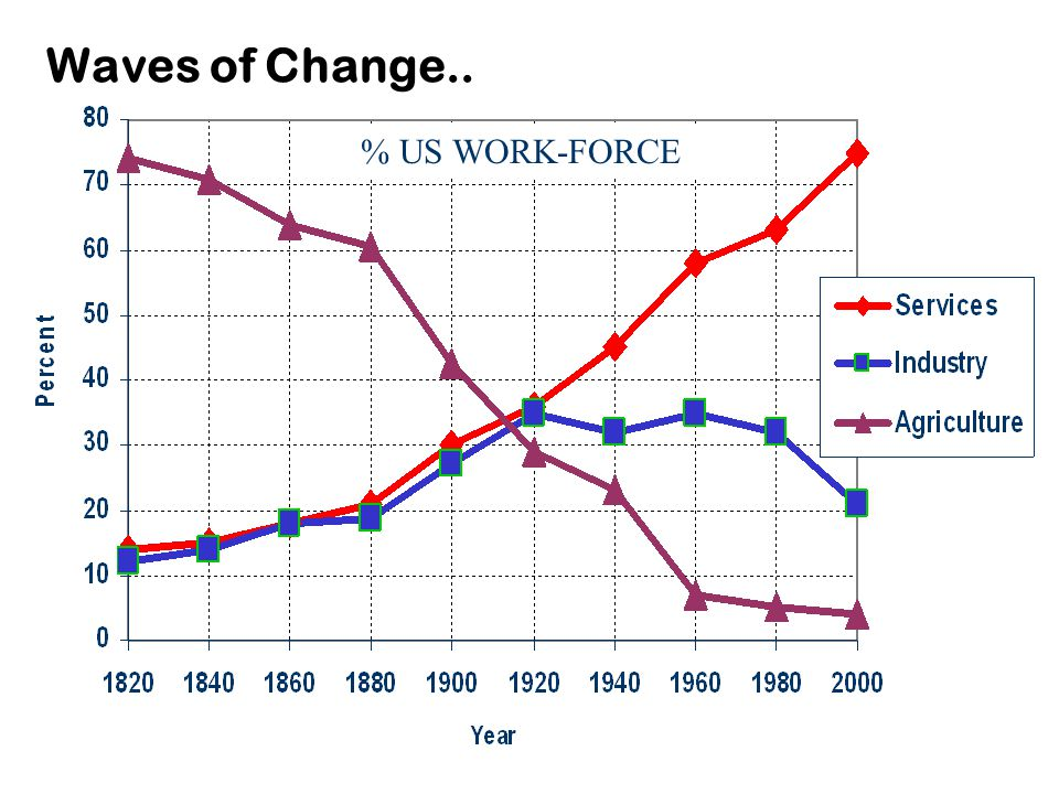 Waves of Change.. % US WORK-FORCE