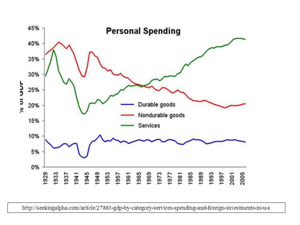 http://seekingalpha.com/article/27883-gdp-by-category-services-spending-and-foreign-investments-in-u-s