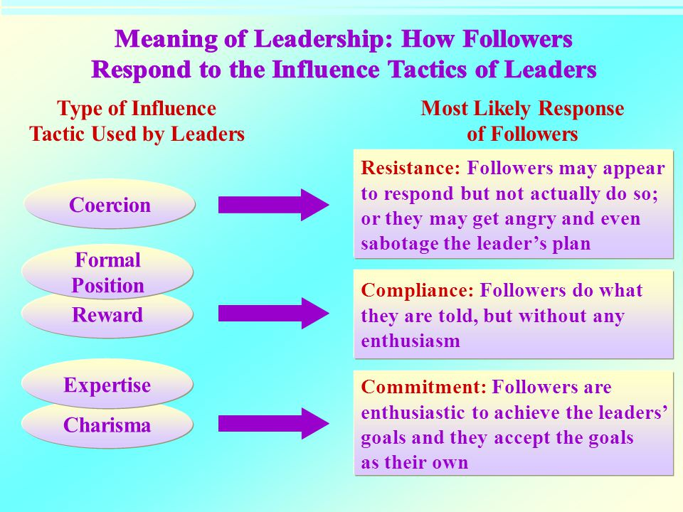 the meaning of leadership Leadership definition: the definition of leadership is the position of guiding a group, or the ability to lead leadership can exist in both formal and informal.