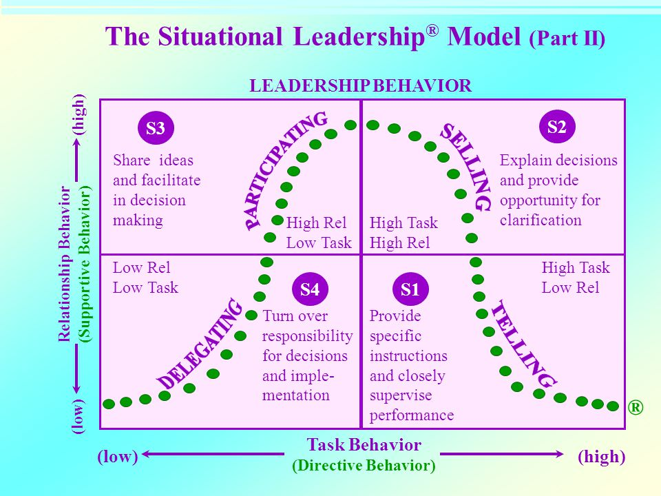 The Situational Leadership® Model (Part II)