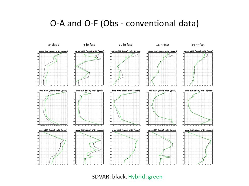 O-A and O-F (Obs - conventional data)