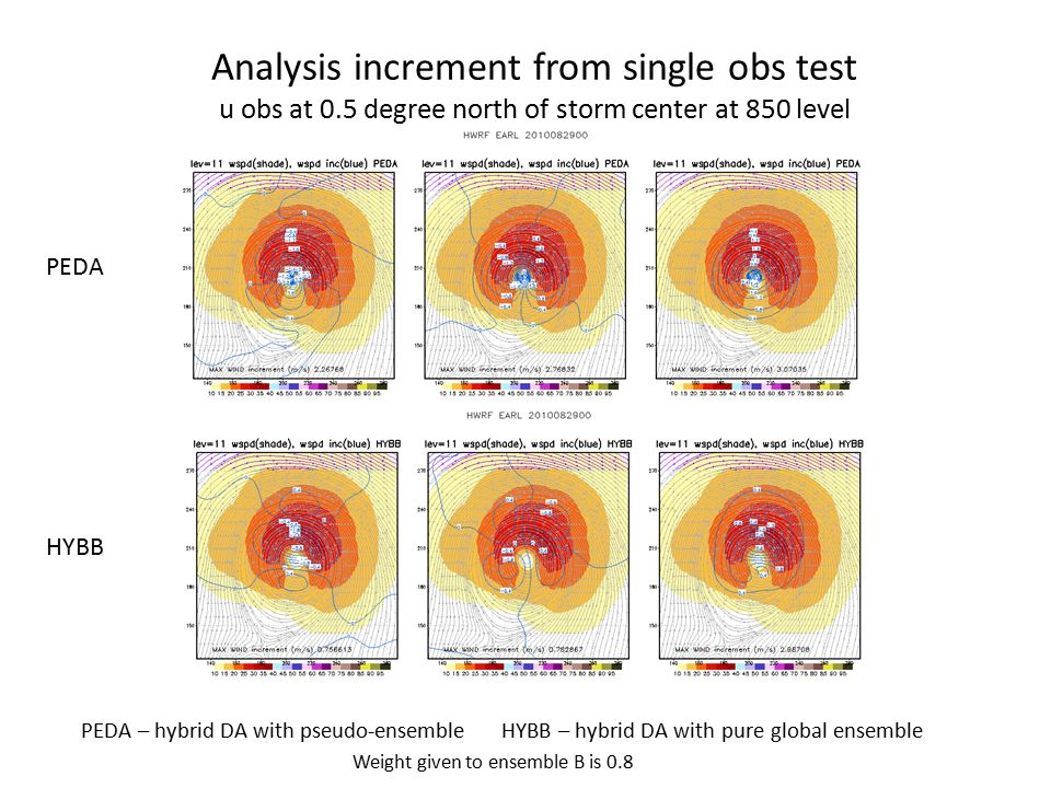 Analysis increment from single obs test u obs at 0