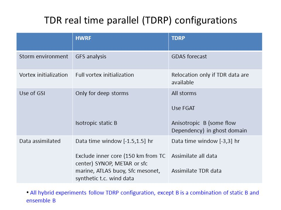 TDR real time parallel (TDRP) configurations