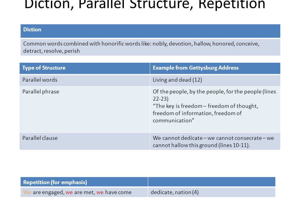 Diction, Parallel Structure, Repetition