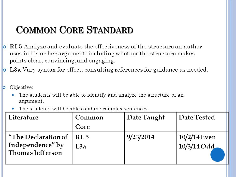 Common Core Standard Literature Common Core Date Taught Date Tested