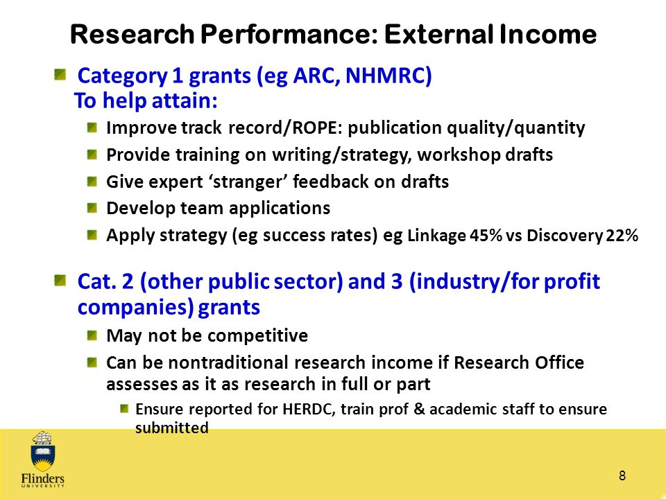 Research Performance: External Income