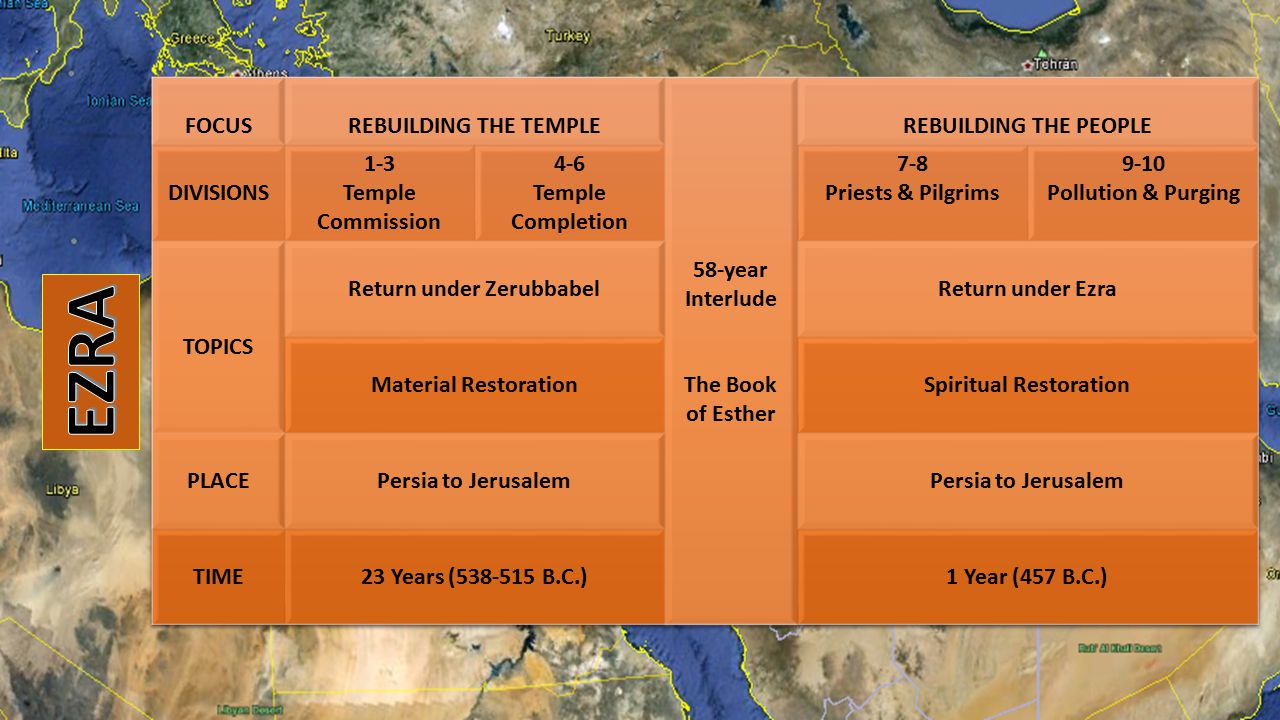Return under Zerubbabel Spiritual Restoration