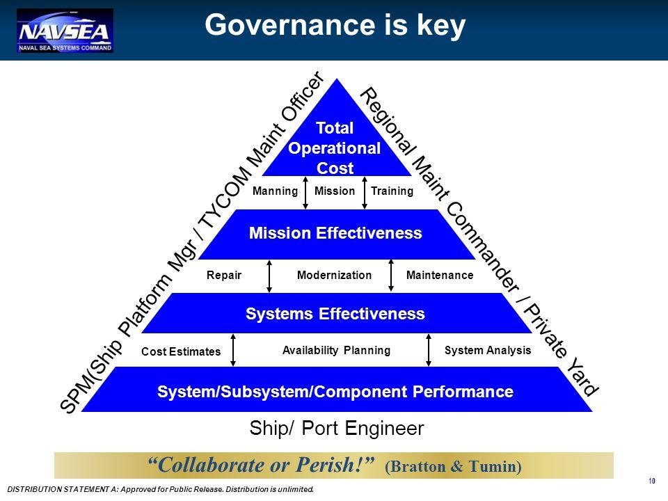 Governance is key Collaborate or Perish! (Bratton & Tumin)