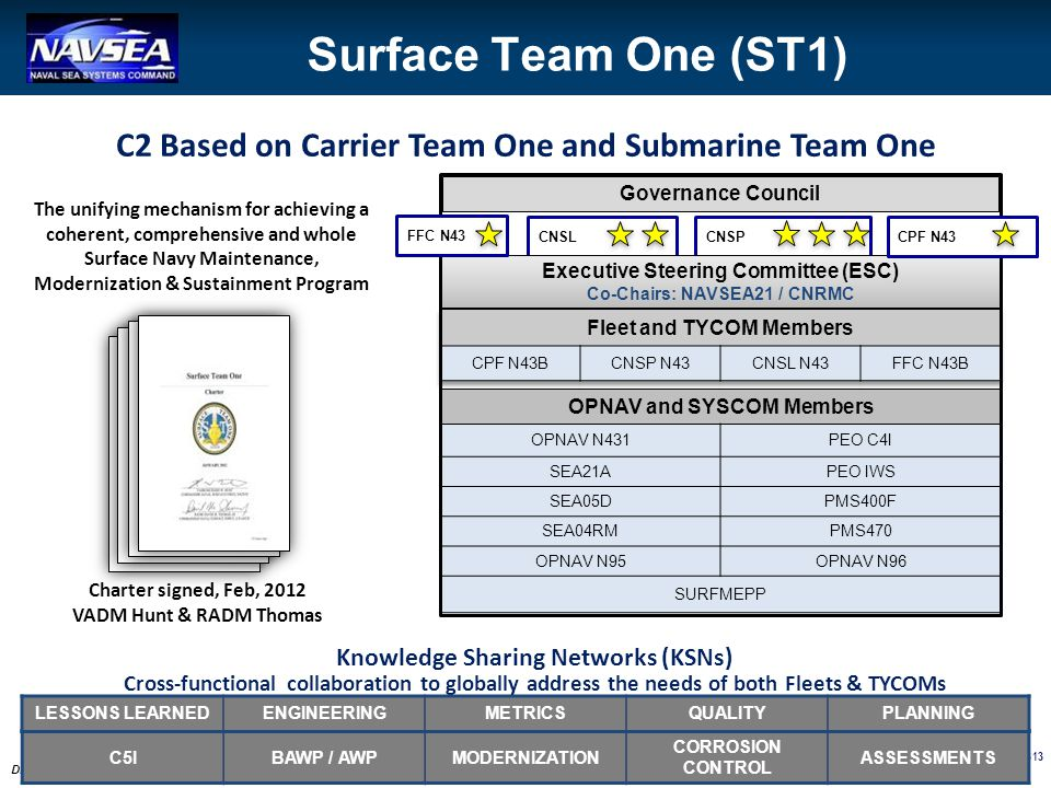 Surface Team One (ST1) C2 Based on Carrier Team One and Submarine Team One. Governance Council.