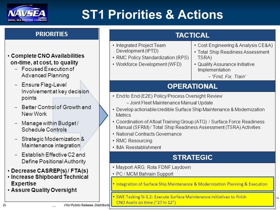 ST1 Priorities & Actions