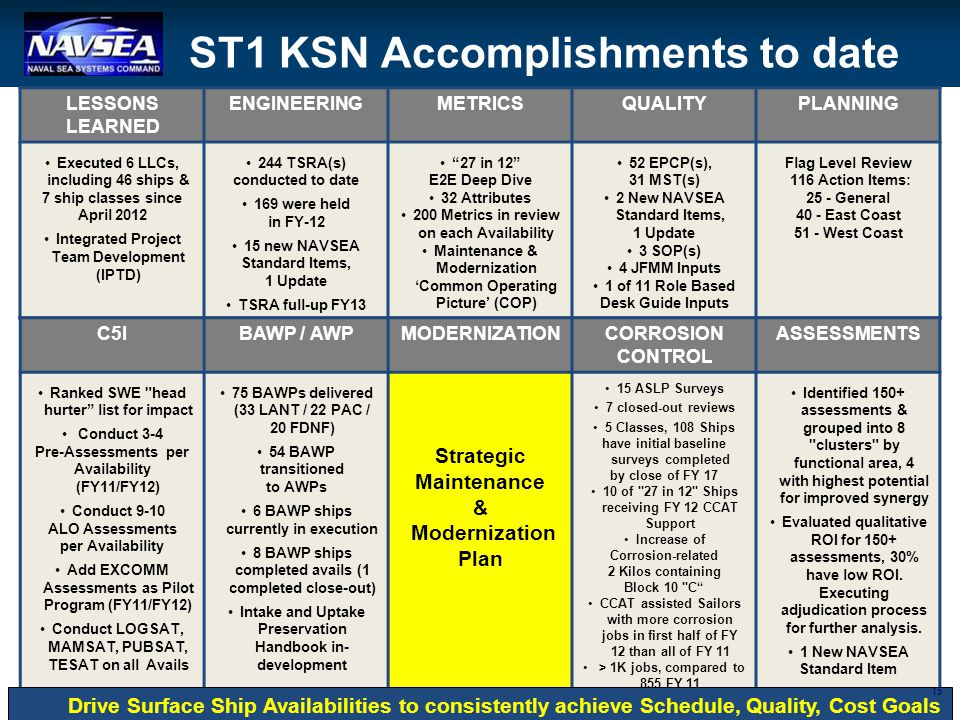ST1 KSN Accomplishments to date