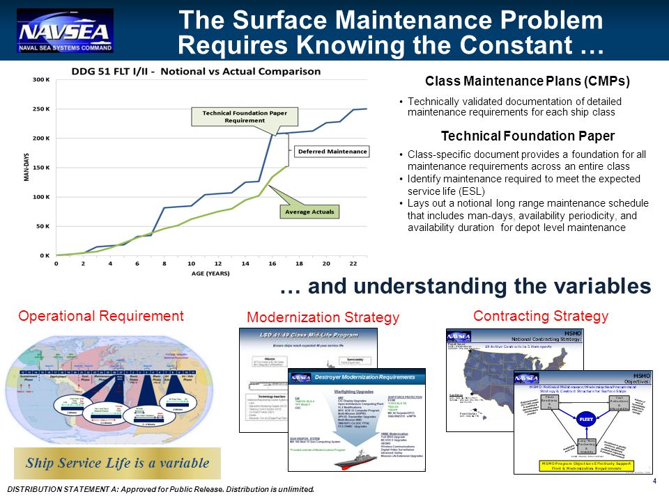 The Surface Maintenance Problem Requires Knowing the Constant …