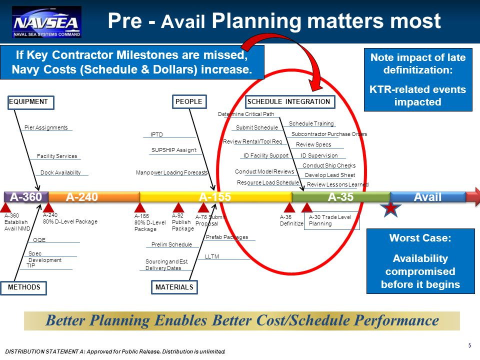 Pre - Avail Planning matters most