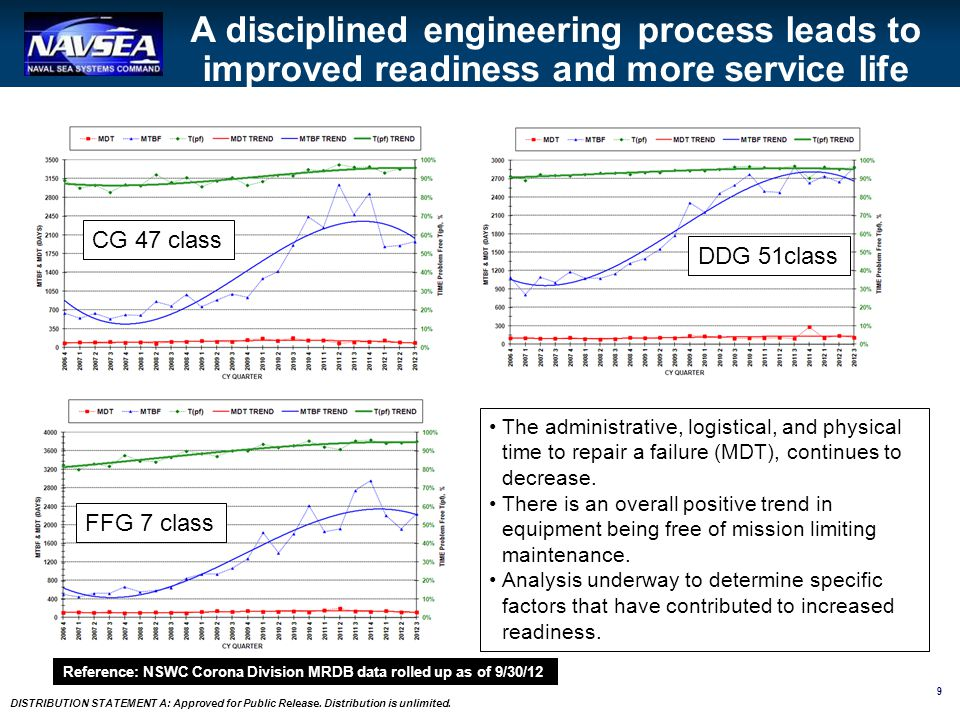 A disciplined engineering process leads to improved readiness and more service life