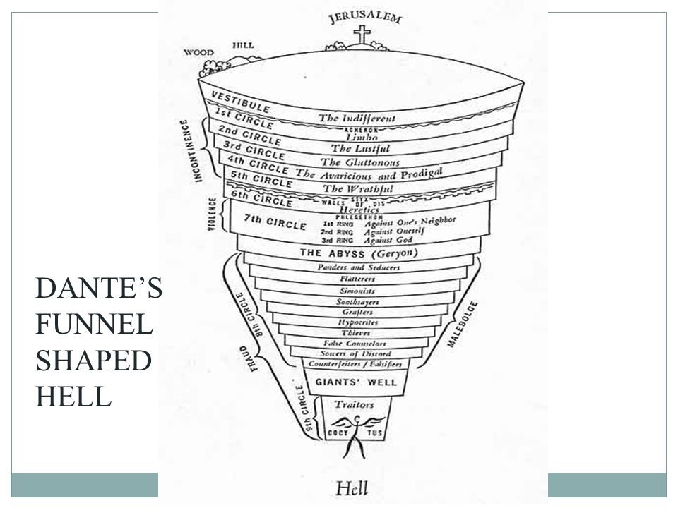 DANTE'S FUNNEL SHAPED HELL