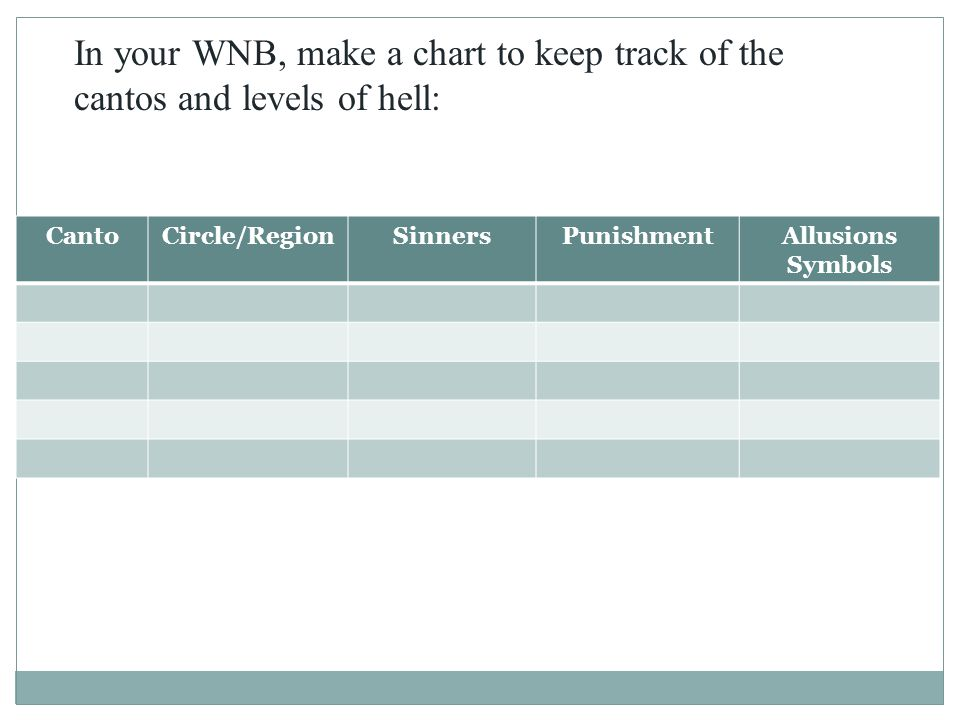 In your WNB, make a chart to keep track of the cantos and levels of hell: