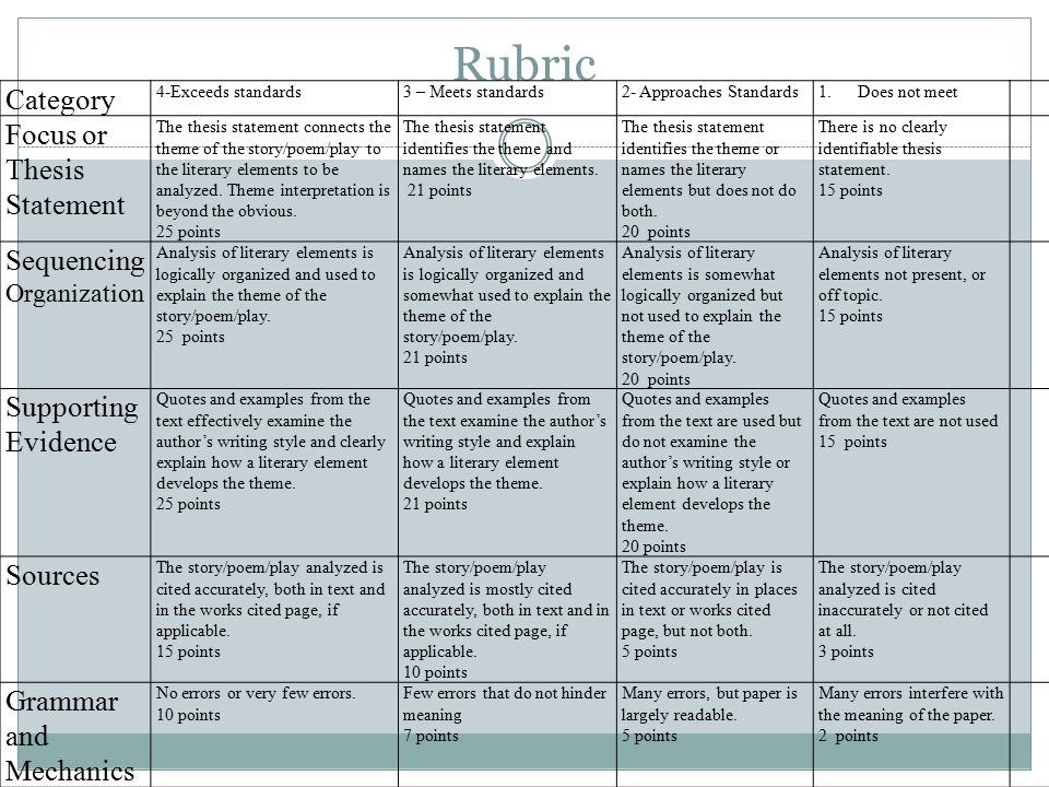 Rubric Category Focus or Thesis Statement Sequencing