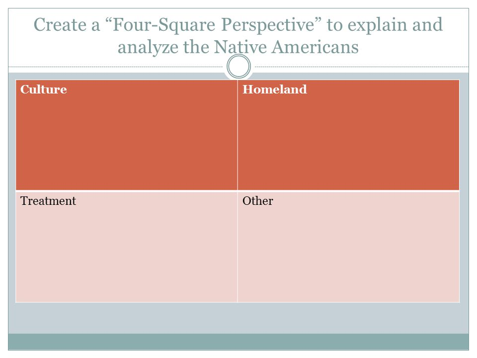 Create a Four-Square Perspective to explain and analyze the Native Americans