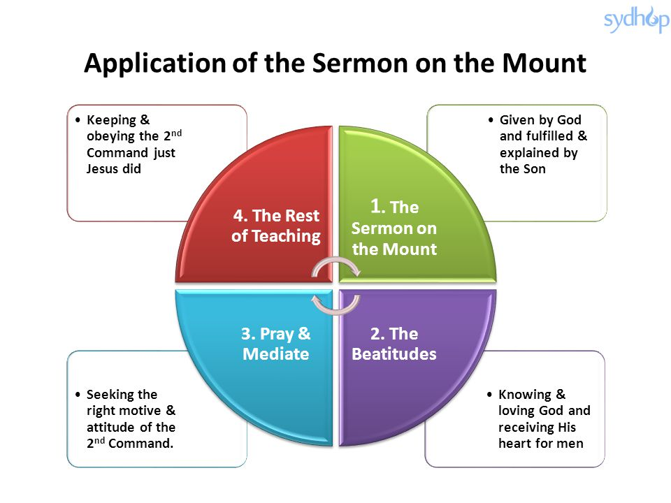 Application of the Sermon on the Mount