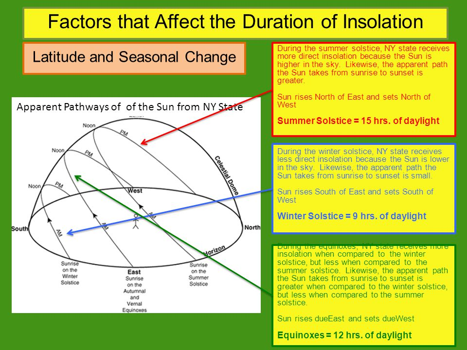 Factors that Affect the Duration of Insolation