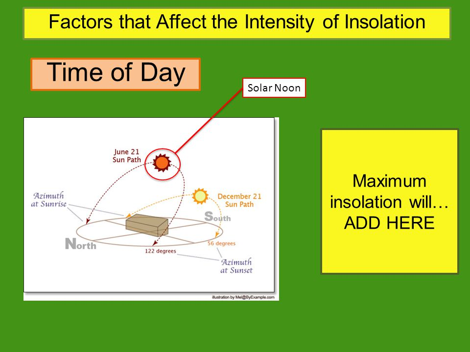 Time of Day Factors that Affect the Intensity of Insolation