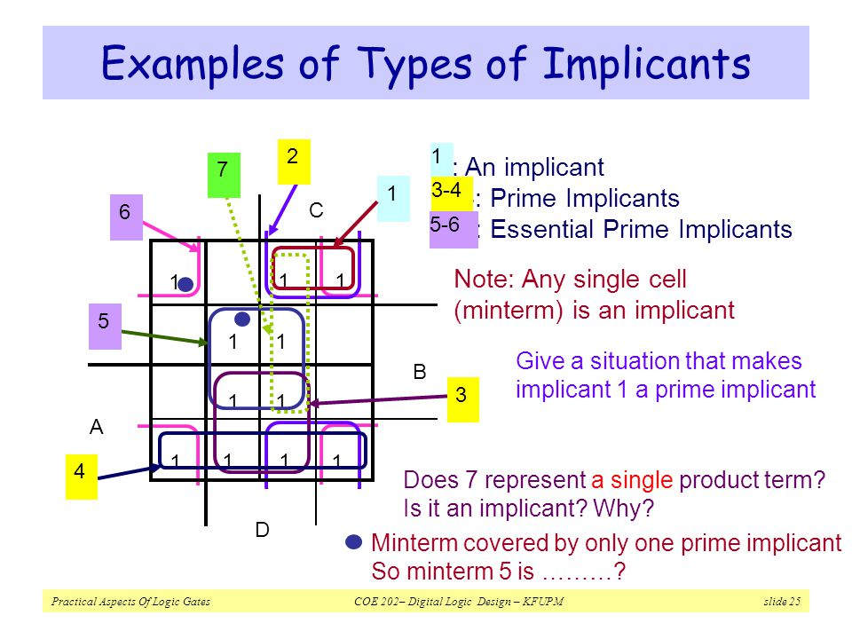 Examples of Types of Implicants
