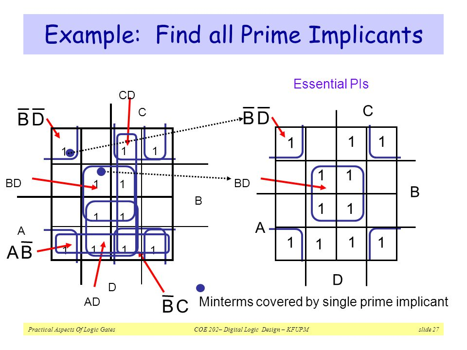 Example: Find all Prime Implicants