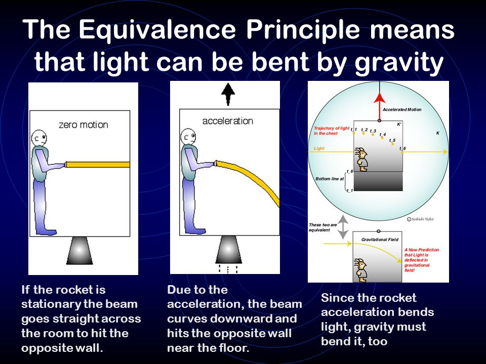 The Equivalence Principle means that light can be bent by gravity
