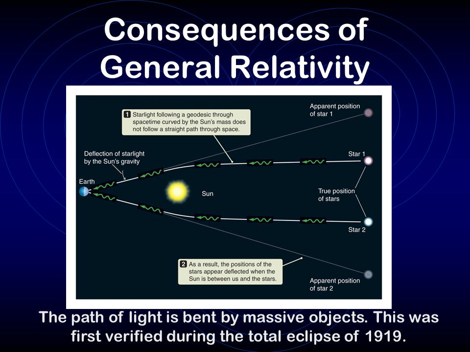 Consequences of General Relativity