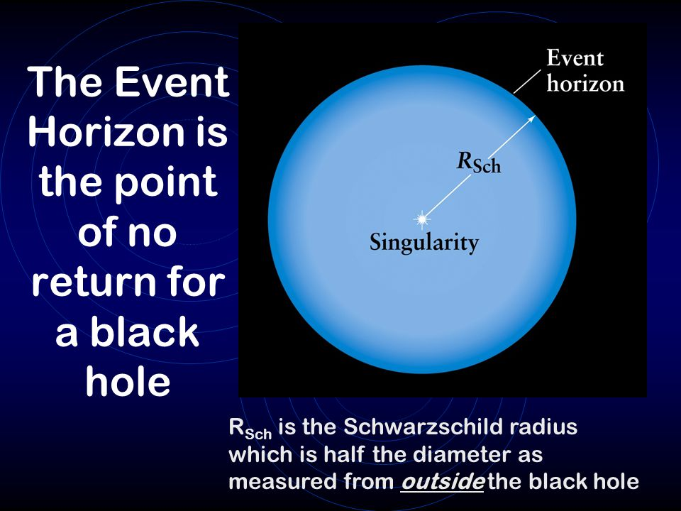 The Event Horizon is the point of no return for a black hole