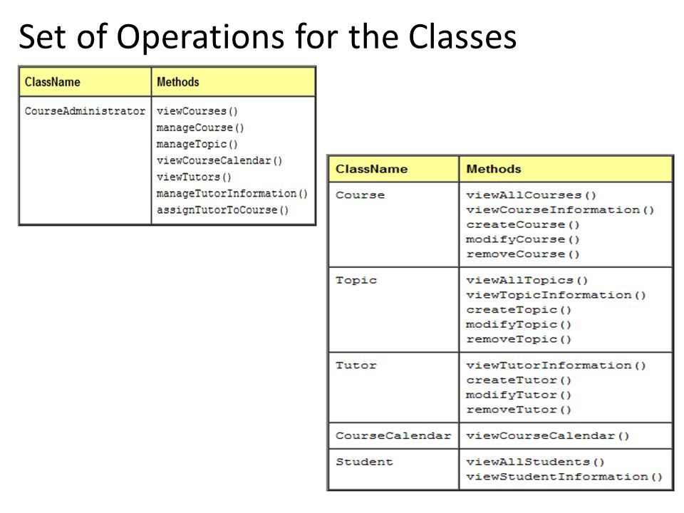 Set of Operations for the Classes