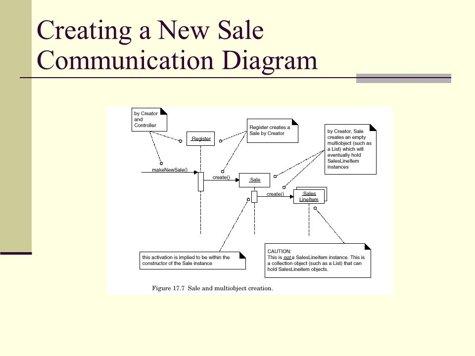 Creating a New Sale Communication Diagram