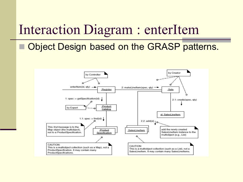 Interaction Diagram : enterItem