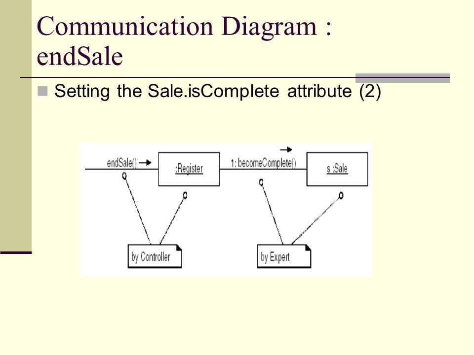 Communication Diagram : endSale