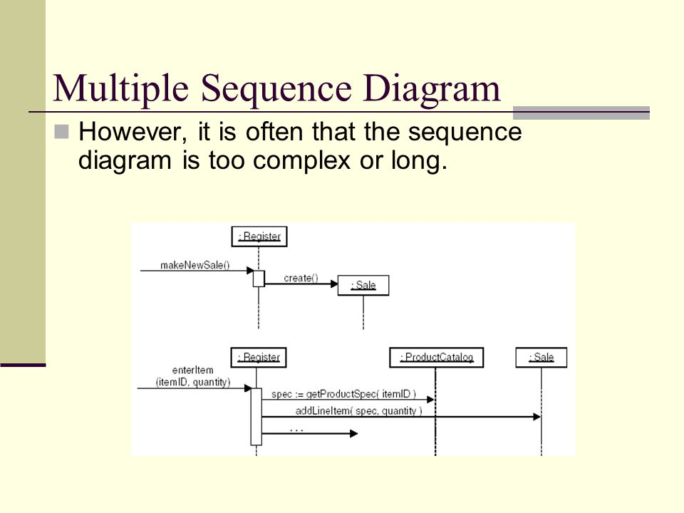 Multiple Sequence Diagram