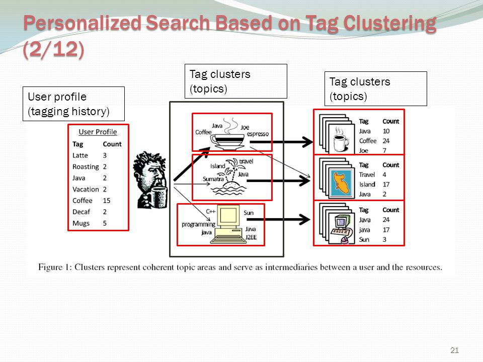 Personalized Search Based on Tag Clustering (2/12)