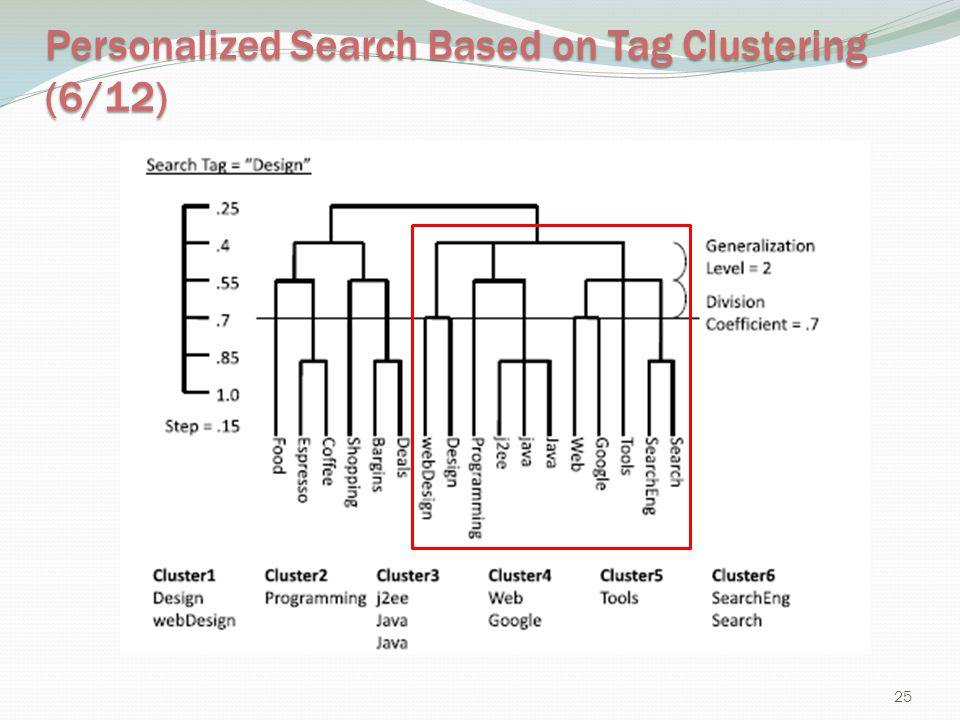 Personalized Search Based on Tag Clustering (6/12)