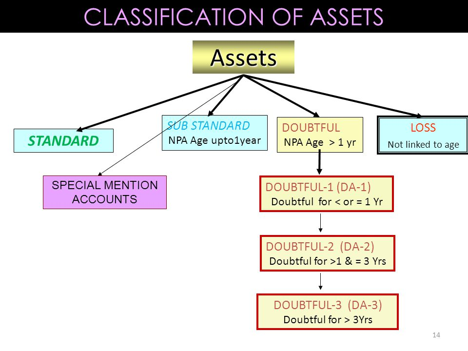 Assets CLASSIFICATION OF ASSETS STANDARD SUB STANDARD DOUBTFUL LOSS