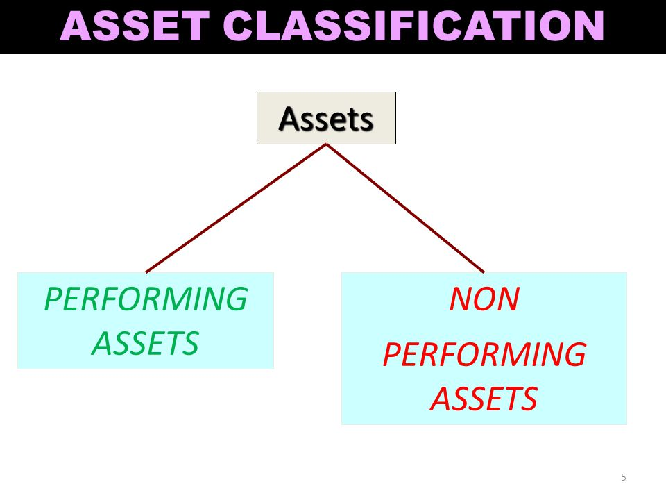 ASSET CLASSIFICATION Assets PERFORMING ASSETS NON PERFORMING ASSETS