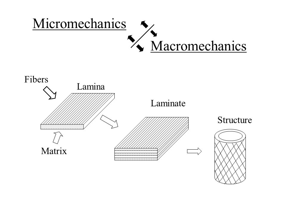 Micromechanics Macromechanics Fibers Lamina Laminate Structure Matrix
