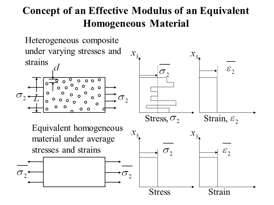 Concept of an Effective Modulus of an Equivalent Homogeneous Material
