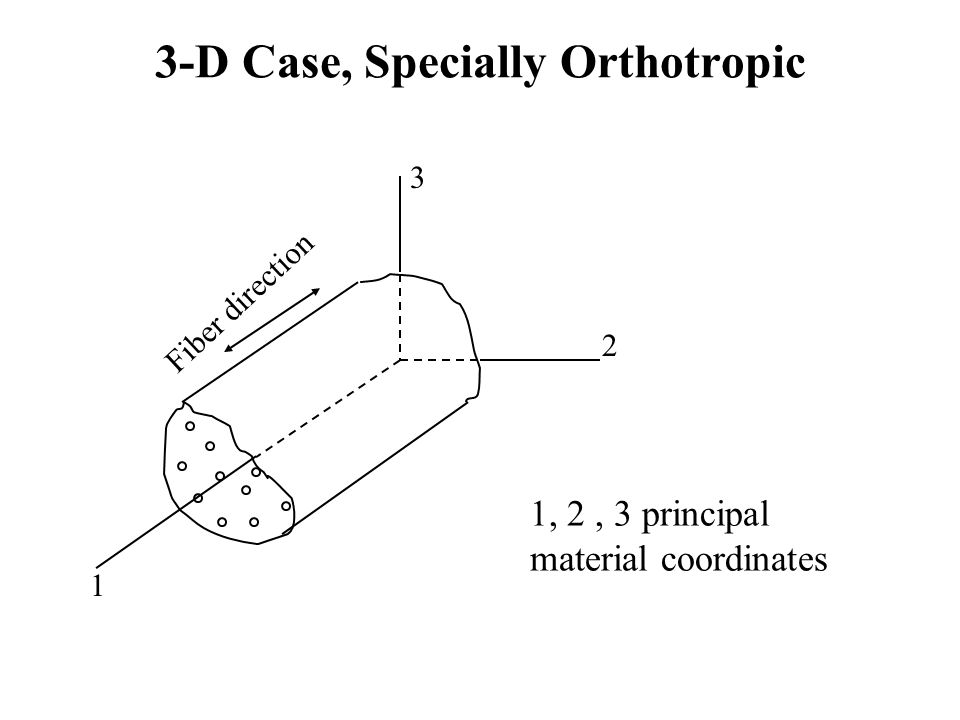 3-D Case, Specially Orthotropic