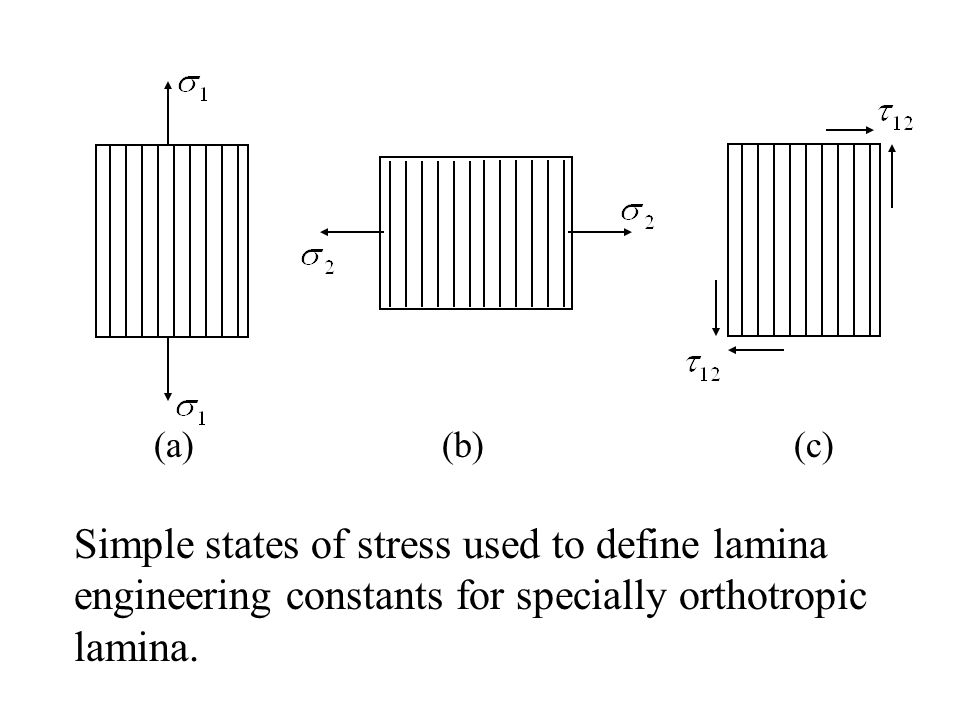 (a) (b) (c) Simple states of stress used to define lamina engineering constants for specially orthotropic lamina.