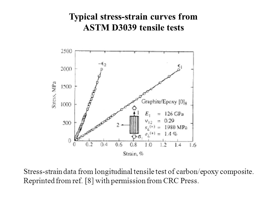 Typical stress-strain curves from