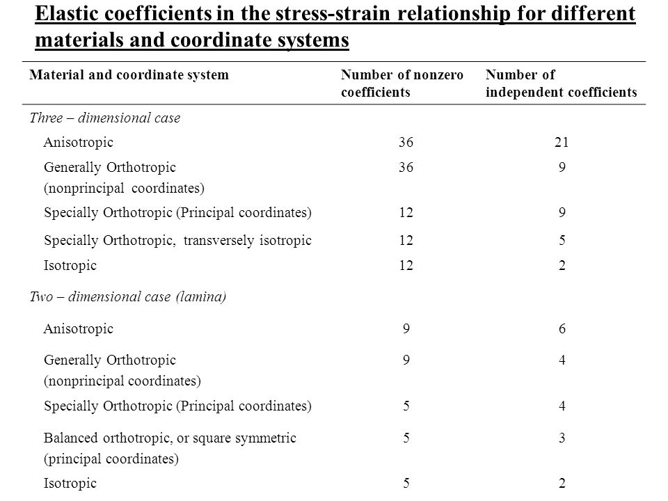 Elastic coefficients in the stress-strain relationship for different materials and coordinate systems