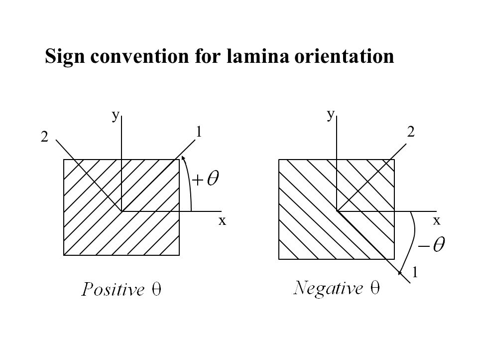 Sign convention for lamina orientation