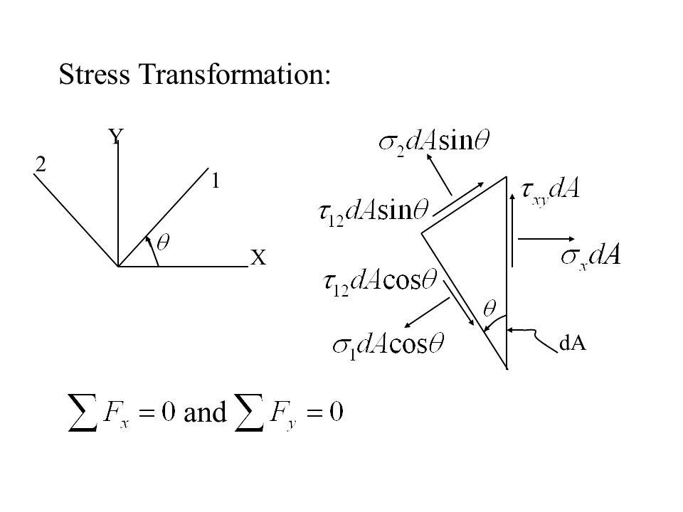 Stress Transformation: