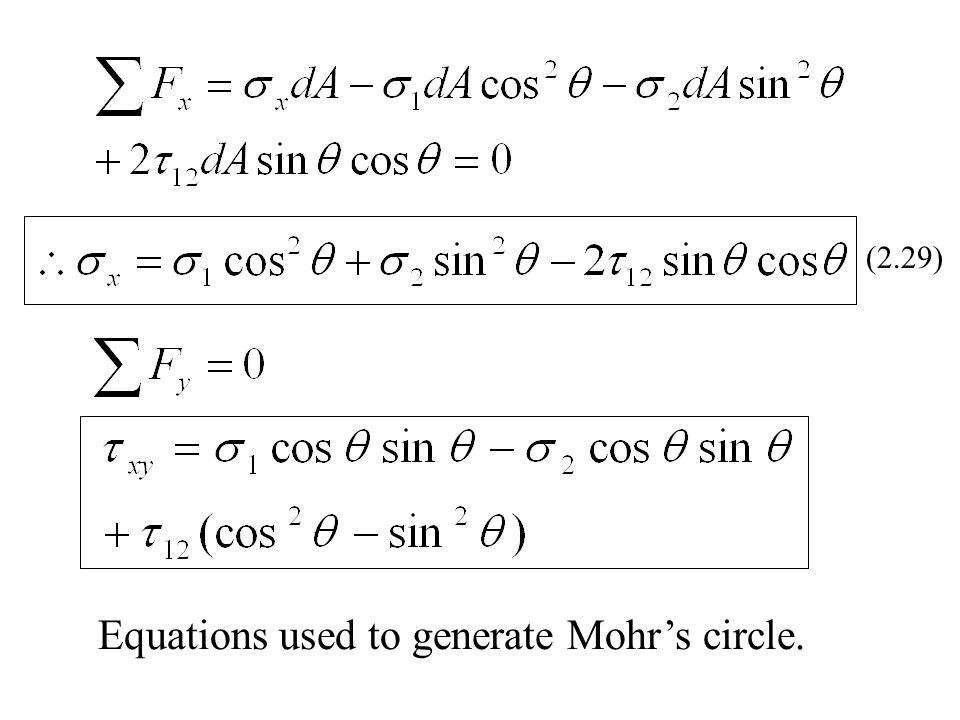 Equations used to generate Mohr's circle.