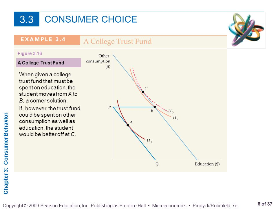 3.3 CONSUMER CHOICE. Figure 3.16. A College Trust Fund.
