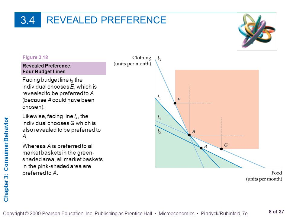 3.4 REVEALED PREFERENCE. Figure 3.18. Revealed Preference: Four Budget Lines.